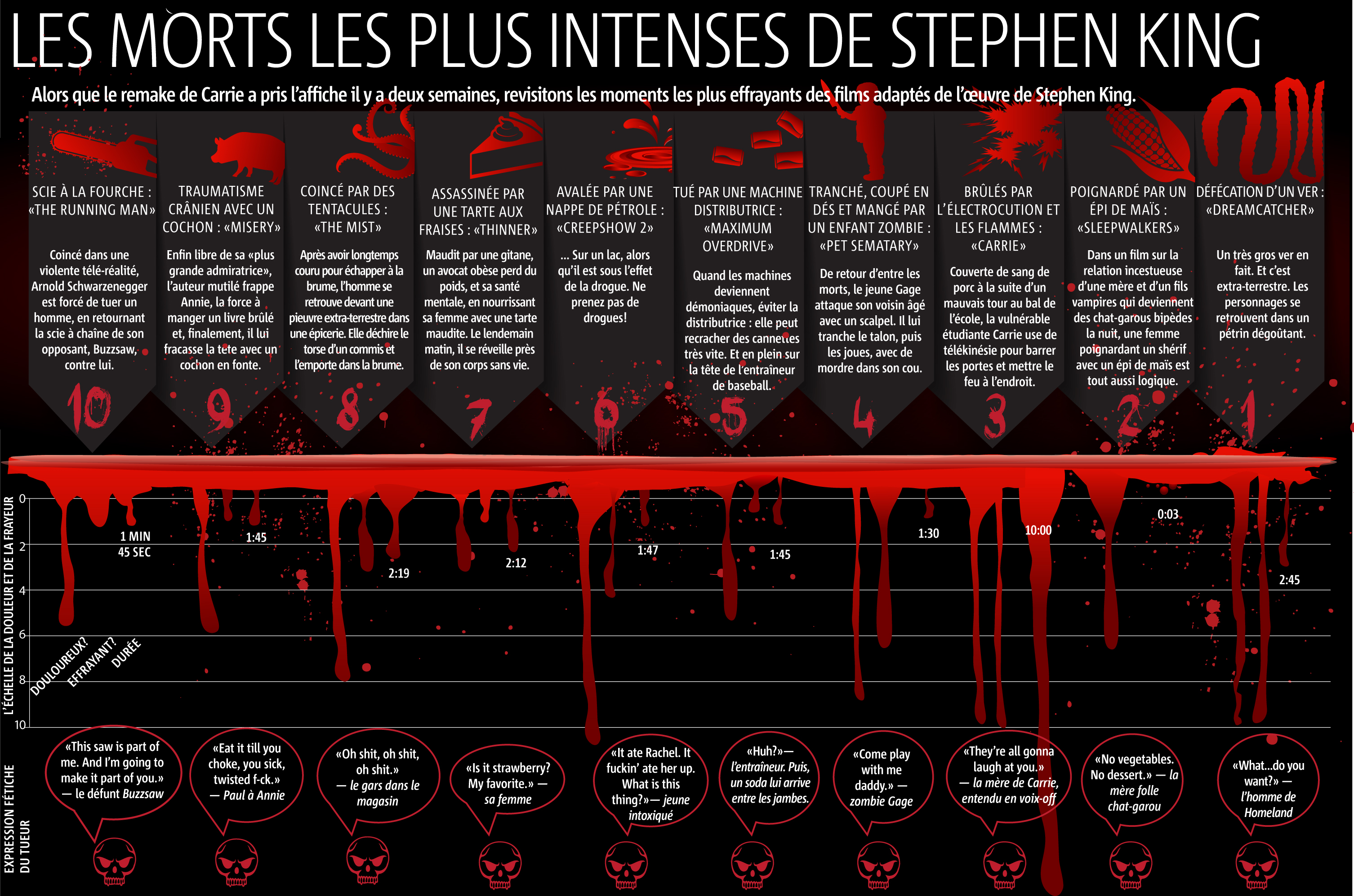 stephen-king-morts-intenses-halloween