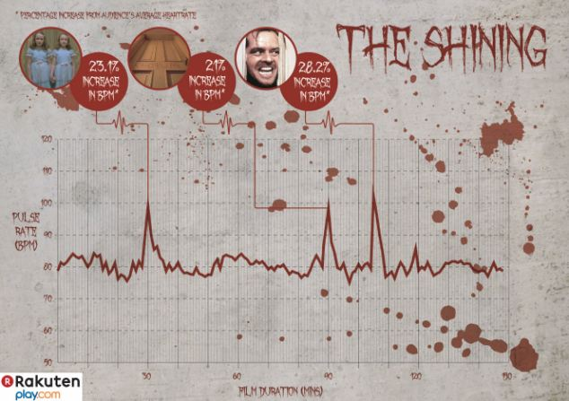 stephenking-shining-heart-rate-scary-movies